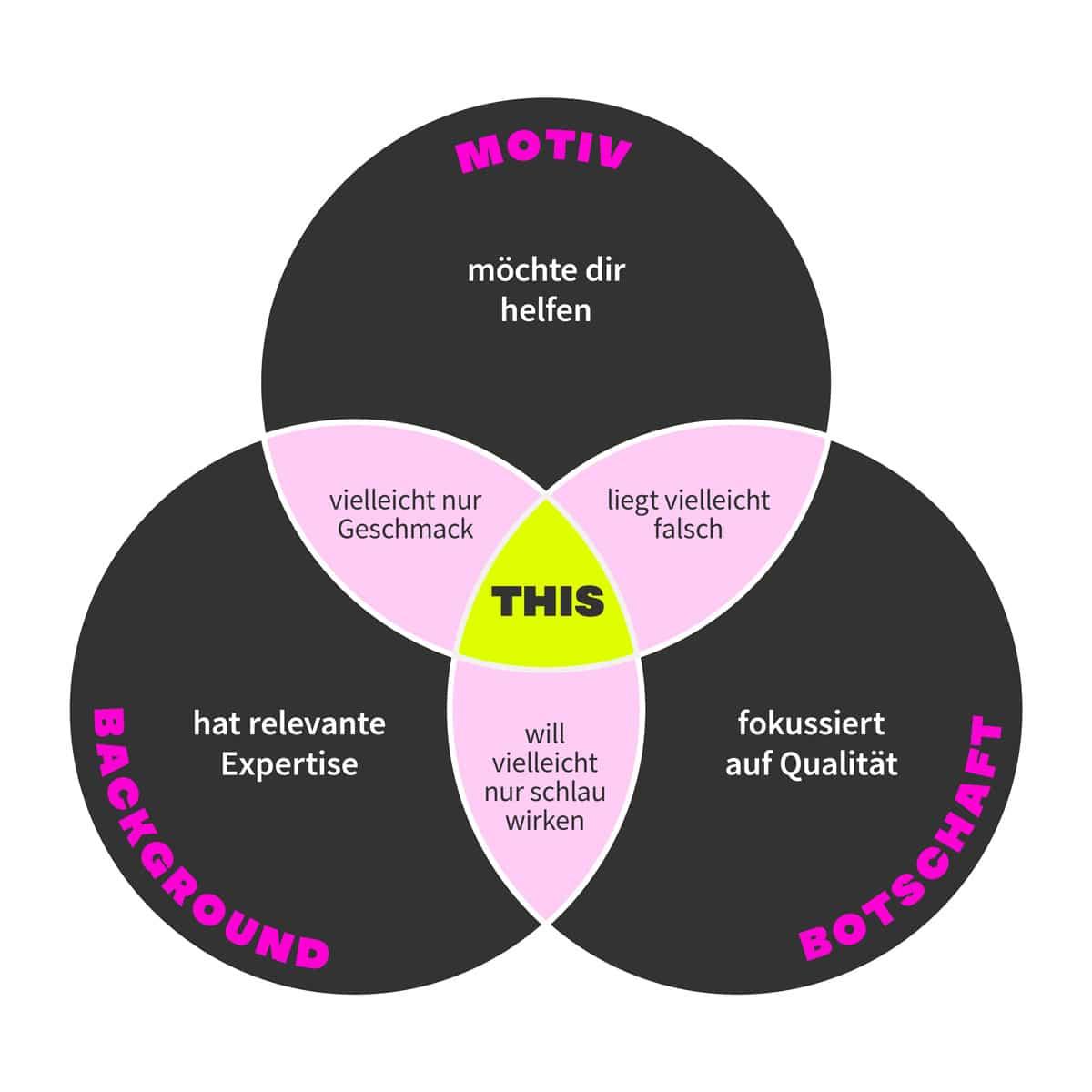 Venn-Diagramm zum Thema Fedback